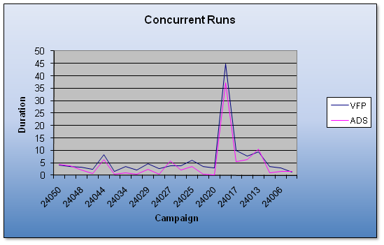 Results of Concurrent Testing